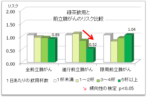 前立腺がん_緑茶.jpg