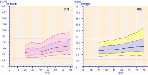 尿素窒素_標準値.jpg