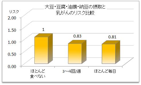 大豆食品BCリスク.jpg