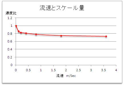 流速とスケール.jpg