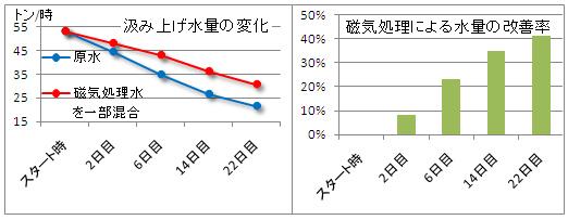 温泉スケールグラフ.jpg