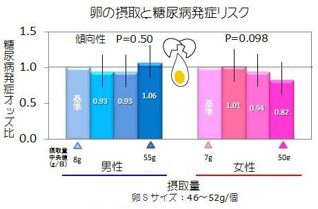 糖尿発症リスク_卵.jpg