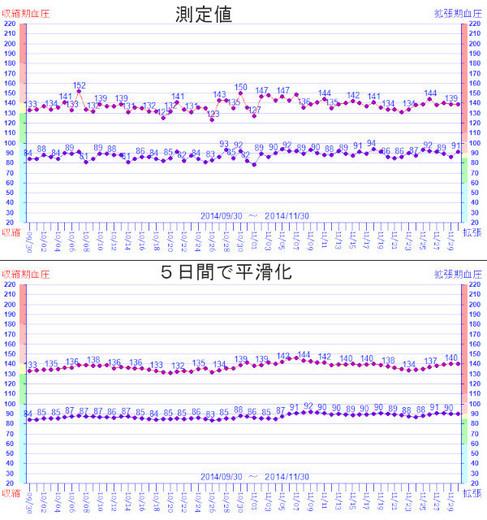 血圧_季節変動.jpg
